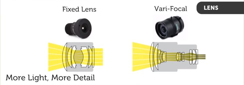 security camera image quality lenses